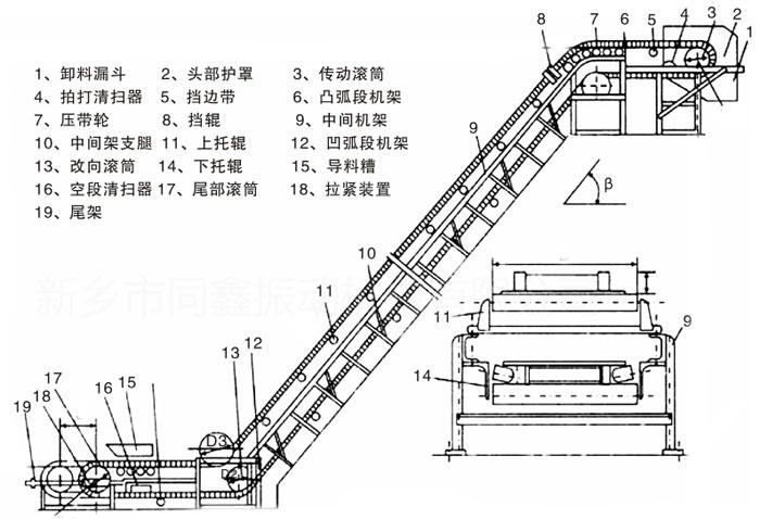 大倾角皮带输送机产品外形结构图